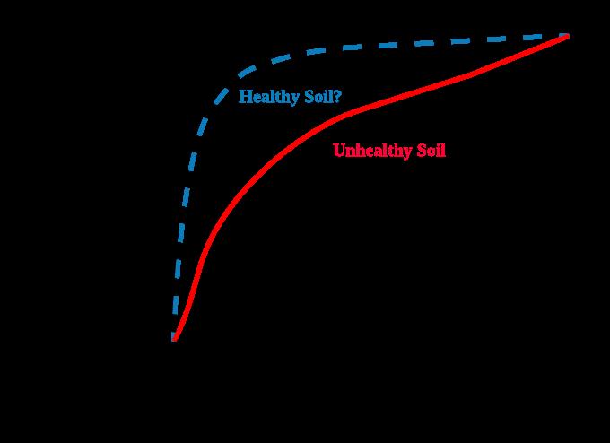 Soil Health Response Curve